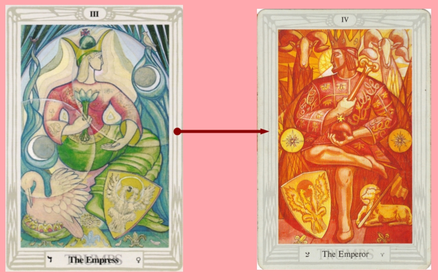 Thoth Emperor Tarot Card Tutorial - Esoteric Meanings