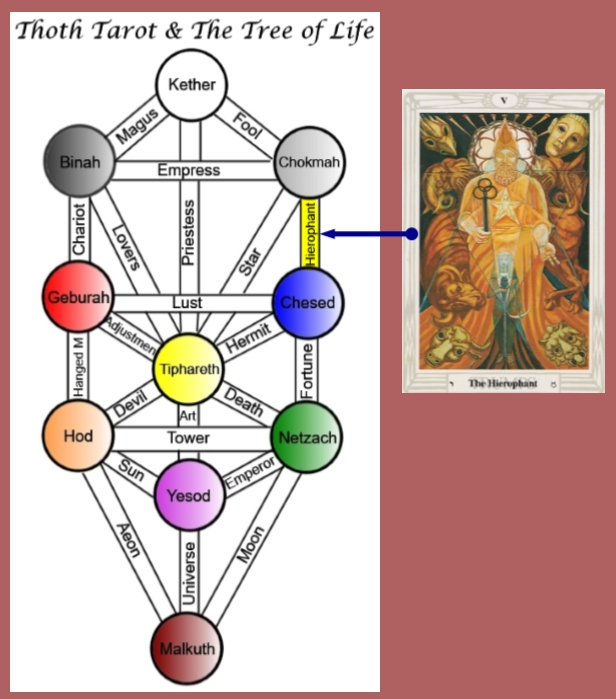 Thoth Hierophant Tarot Card Tutorial - Esoteric Meanings