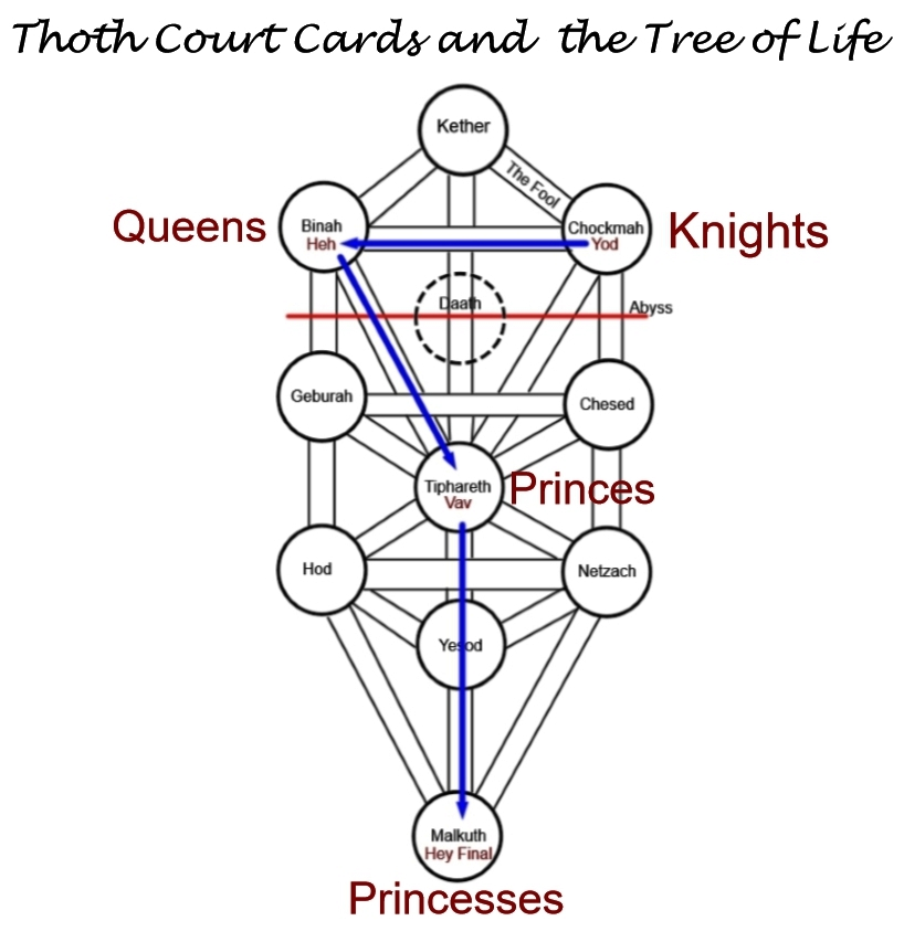 Tree of Life and Thoth Court Cards - Esoteric Meanings